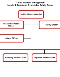 Diagram depicts the traffic incident management command system for safety patrols at top figure ics organizational chart also field operations guide service reference fhwa rh ops fhwat