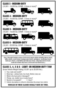 Field Operations Guide for Safety/Service Patrols ...