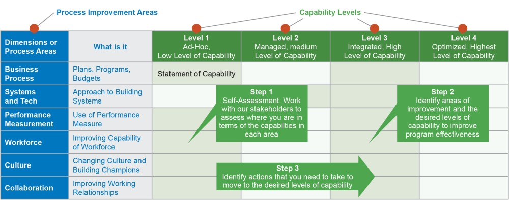 medium resolution of figure illustrating each of the steps in the workzone capability maturity framework process reviews the