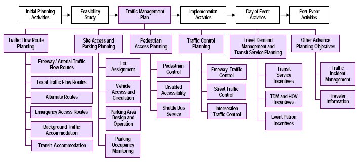 project management office structure diagram 1950 ford dash wiring fhwa of operations - pse checklists