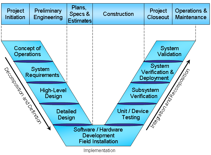 Regional ITS Architecture Guidance Document Use in Project Implementation