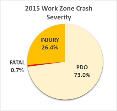 Work Zone Safety - FHWA Facts and Statistics - FHWA Work Zone