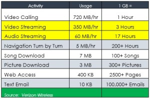 Which use most data