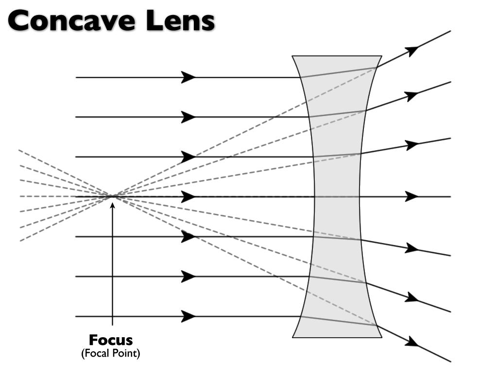 telescope optics ray diagram 1998 ford taurus engine optic lens manufacturing using 3d printing technology