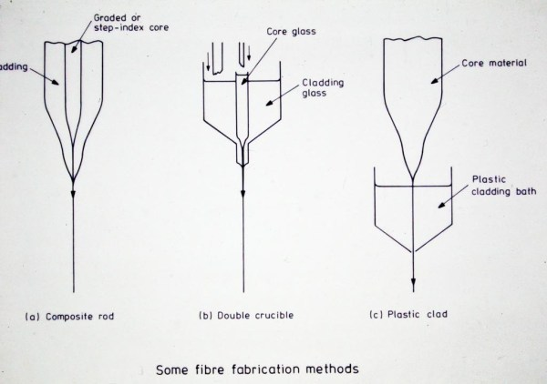 Three early optical fibre making processes
