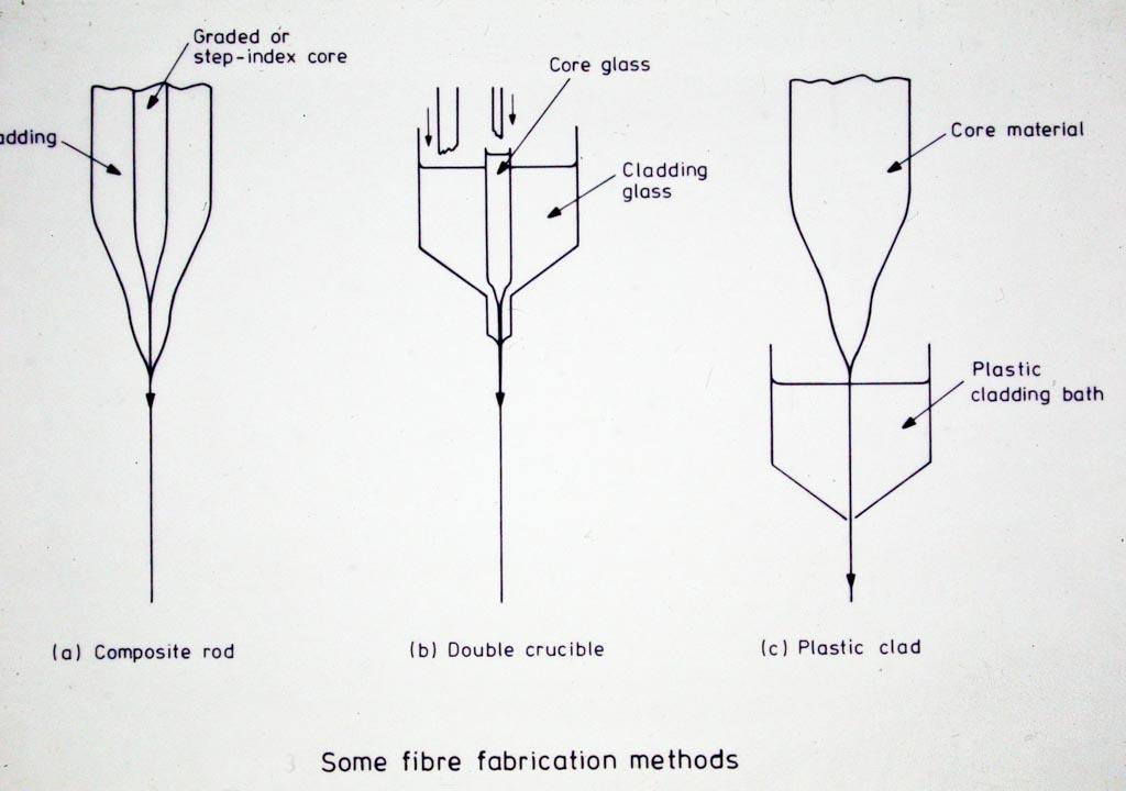 Three early optical fibre making processes