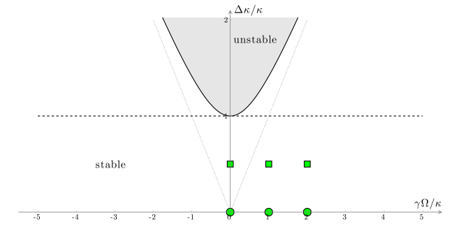 Fig. 10.6 — Stability diagram