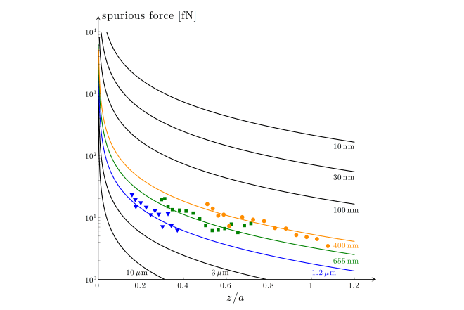 Fig. 10.9 — Spurious force