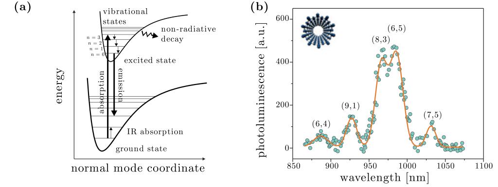 Figure 15.2 — Jablonsky diagram and photoluminescence