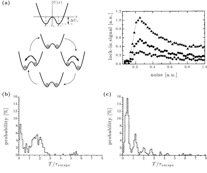 Fig. 20.3 — Stochastic resonance
