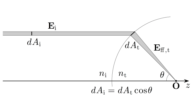 Fig. 4.12 — Intensity law of geometrical optics