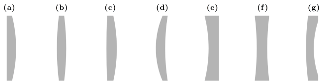 Fig. 8.11 — Lens shapes