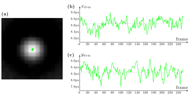 Fig. 9.3 — Optically trapped particle tracked by digital video microscopy