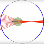 Geometrical Optics — Axial optical trapping NA=0.50 nm=1.33 np=1.00