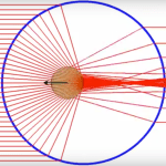 Geometrical Optics — Axial optical trapping NA=1.30 nm=1.33 np=1.00