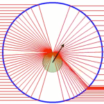Geometrical Optics — Transversal optical trapping NA=1.30 nm=1.33 np=1.50