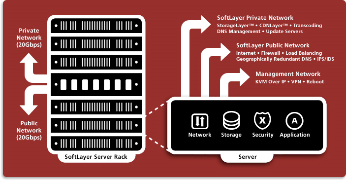Facilities Server Rack Architecture OpticGrid Networks