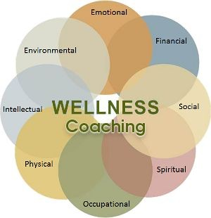 कल्याण क्या है? | WHAT IS WELLNESS?