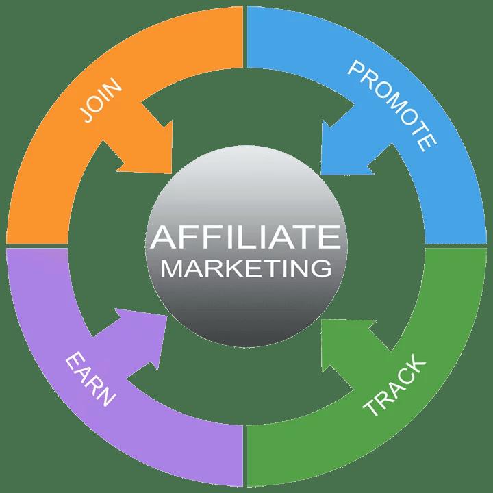 50+ BEST AFFILIATE BUSINESS ASSOCIATE WEBSITES