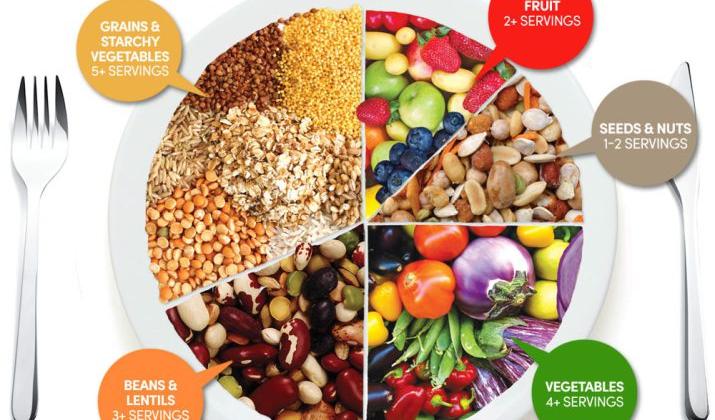 Se sunn kostholdsplan plantebasert vegansk vegetarisk