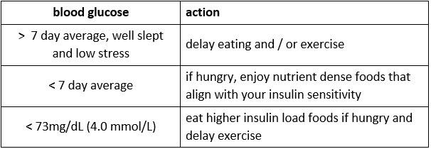 Diet plans in winter