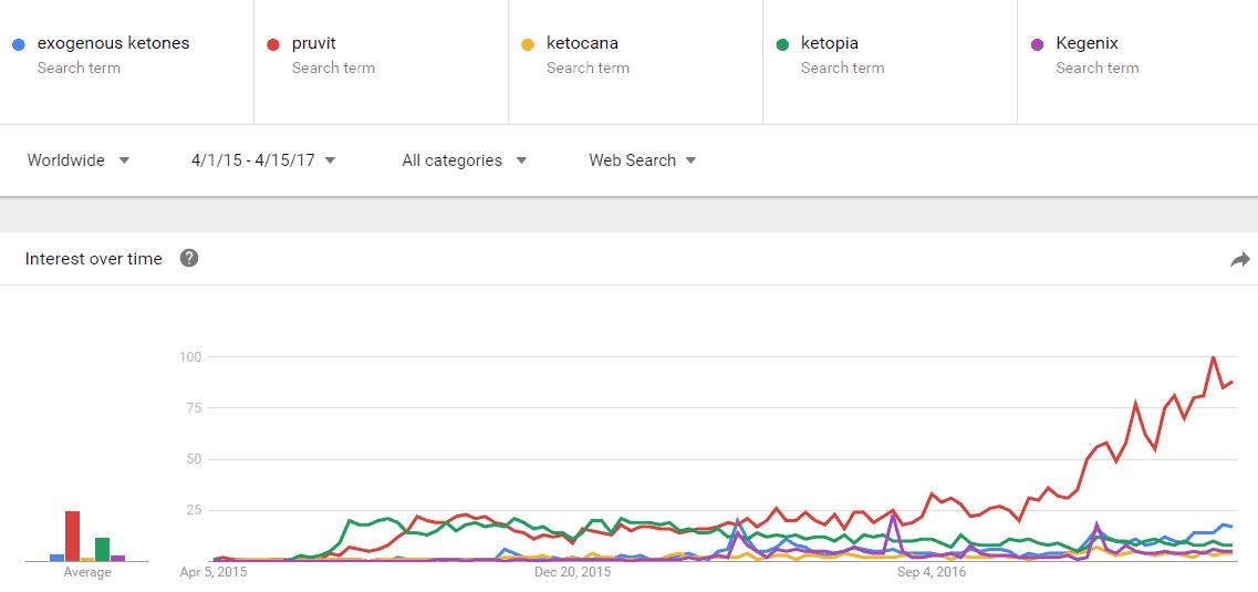 exogenous ketone are trendy