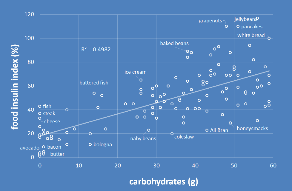 carbohydrates vs food insulin index.png