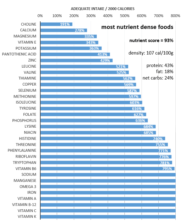 most nutrient dense foods.png