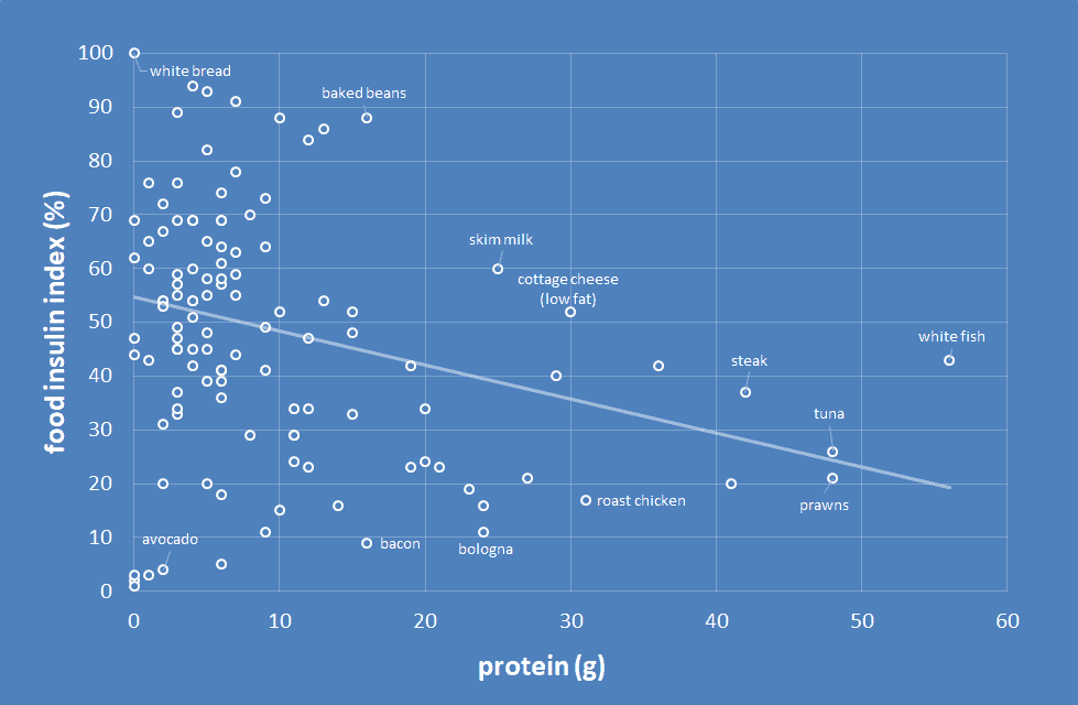 protein vs insulin.png