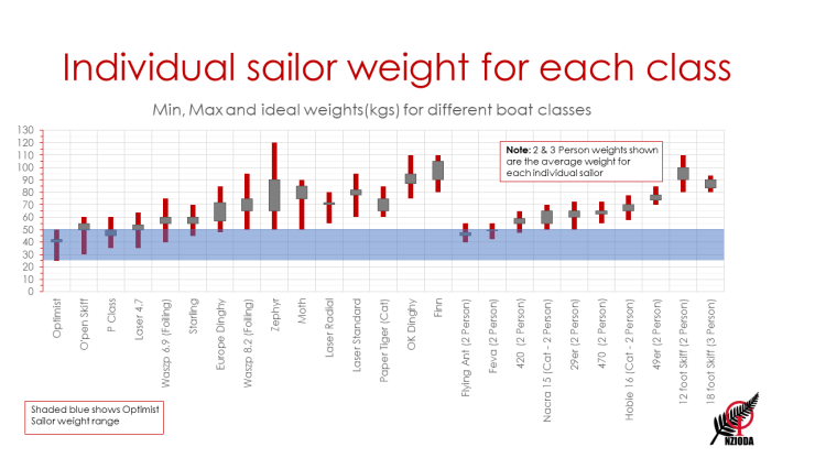 This image has an empty alt attribute; its file name is Average_Sailor_Weights_by_Boat_1.6-2.png