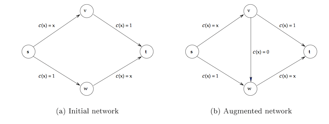 Networks and Braess' Paradox