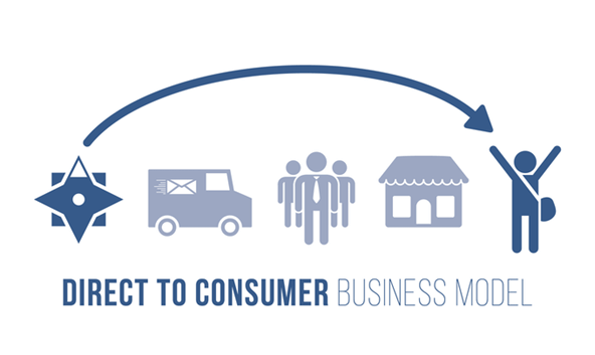 - direct to consumerd business model