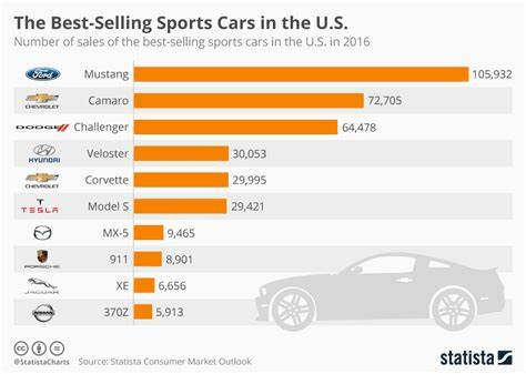 best selling sports cars