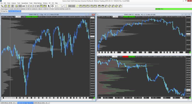 Multiple Time Frame Trading System | Framebob org