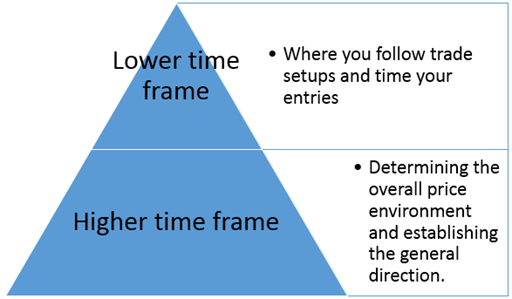 futures trading Multi timeframe analysis