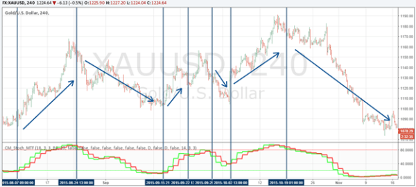 trend following indicator Stochastic