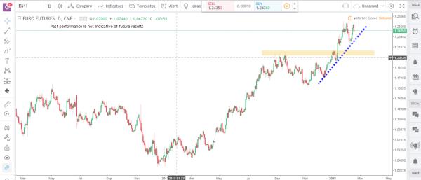 Euro Futures Commodity Futures Market Analysis February 19th 2018