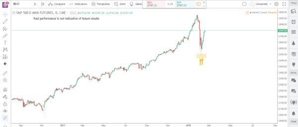 S&P Emini Commodity Futures Market Analysis February 19th 2018