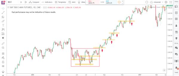 Transitioning Market 4
