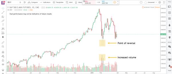 futures trading volume