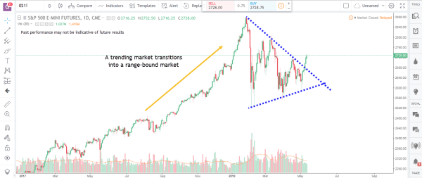 Trading System 3