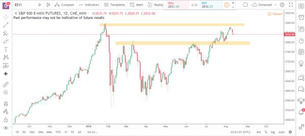 S&P Emini Commodity Futures Market Analysis August 13th 2018