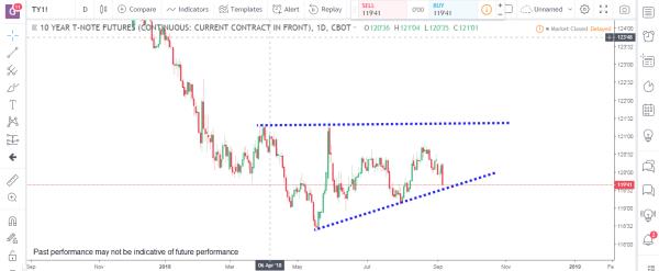 Bonds 1 Commodity Futures Market Analysis September 10th 2018