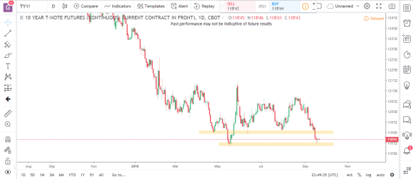 Bonds 1 Commodity Futures Market Analysis September 24th 2018