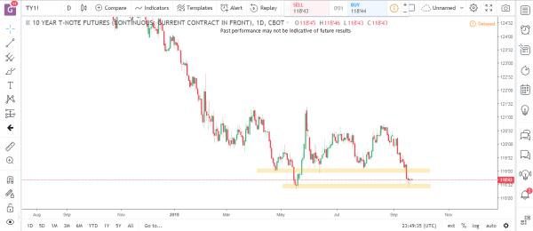 Bonds 1 Commodity Futures Market Analysis September 24th 2018