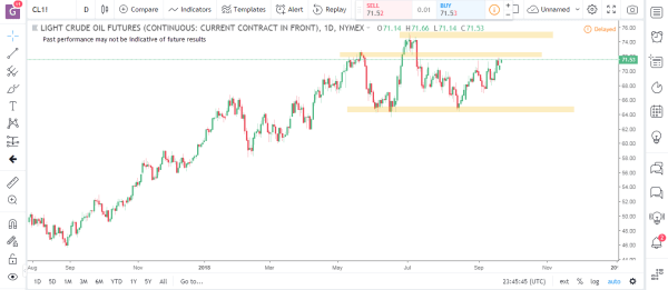Crude Oil Commodity Futures Market Analysis September 24th 2018