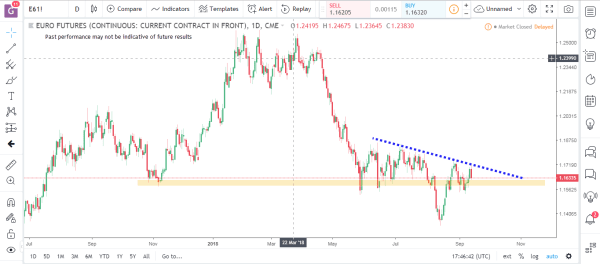 Euro Futures Commodity Futures Market Analysis September 17th 2018