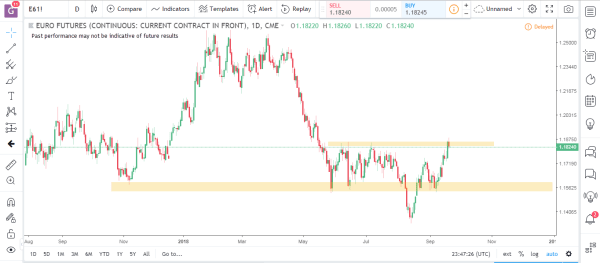 Euro Futures Commodity Futures Market Analysis September 24th 2018