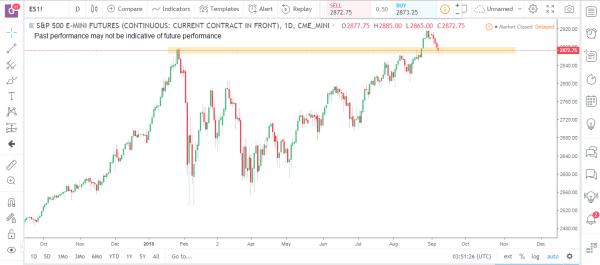 S&P Emini Commodity Futures Market Analysis September 10th 2018