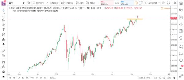 S&P Emini Commodity Futures Market Analysis September 24th 2018